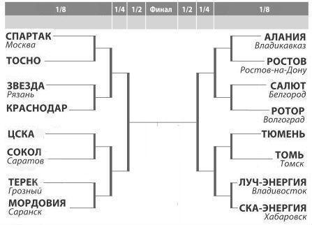 Сетка Кубка России