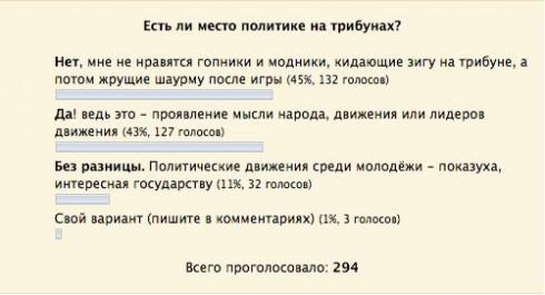"""Голосование """"Политика на трибунах"""""""