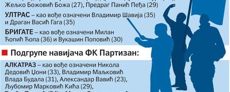 Фанатские группировки Партизана и Црвены Звезды - Алькатрас, Белград бойс, Бригате, Иридучибили